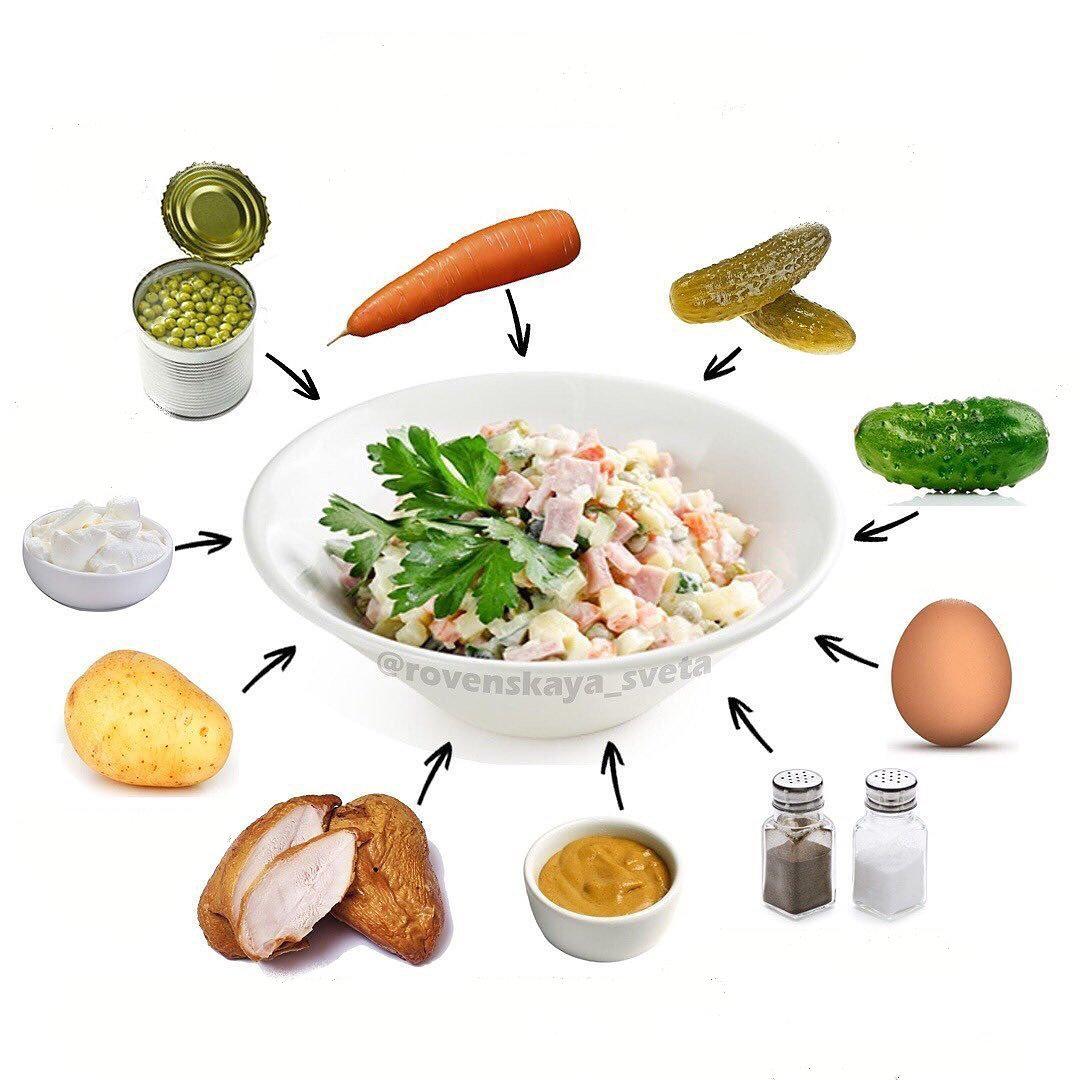 Mazkaloriju salāti Olivjē